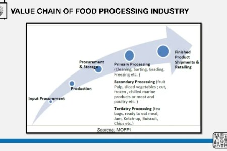 process flow standards processing processed foods » Beautiful ...
