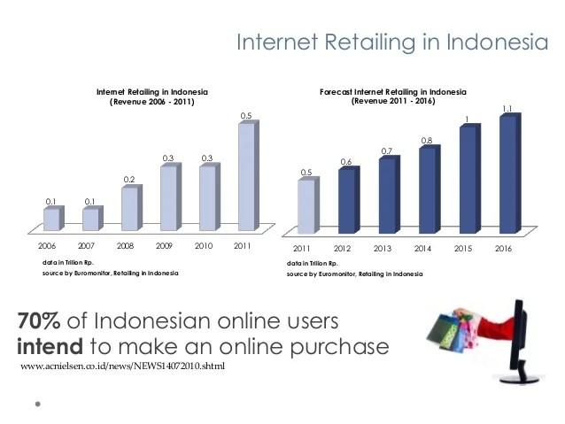 Indonesia Ecommerce 2012