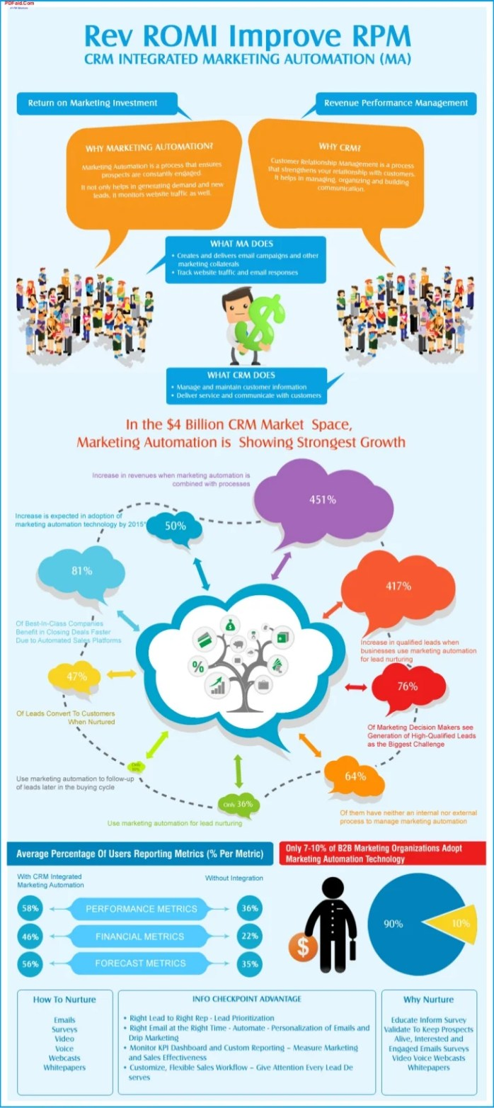 https://i2.wp.com/image.slidesharecdn.com/infocheckpointmarketingautomationcrminfographic-121004012905-phpapp01/95/crm-integrated-marketing-automation-1-728.jpg?resize=698%2C1564