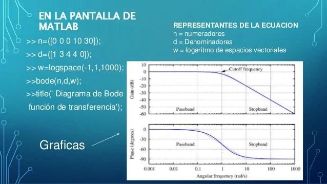 Diagrama de bode y diagrama polar