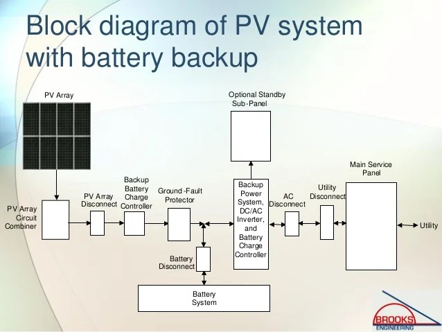 Inspecting Photovoltaic (PV) Systems for Code Compliance