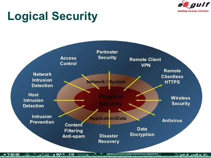 Alarm Cctv System Wireless