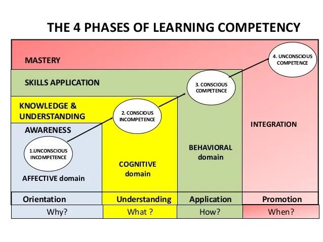 The 4 phases of learning competency, from unconscious incompetence to unconscious competence (Credits: Wan Nurhidayati Wan Johari)