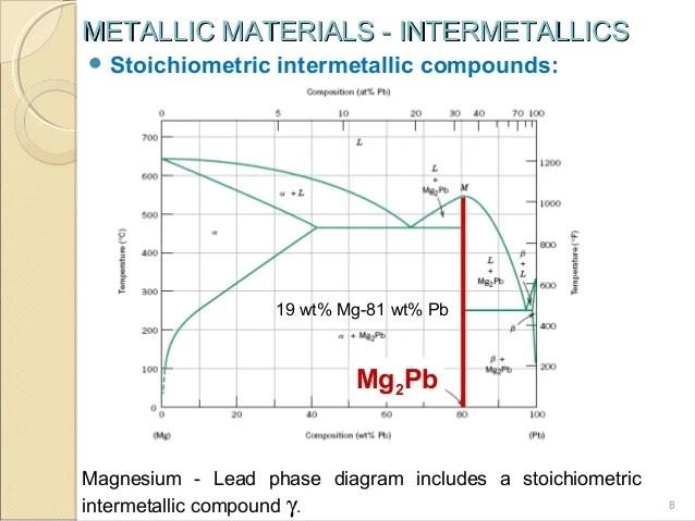 Copper Phase Diagram Carbon