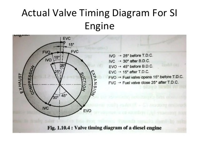 Internal bustion engine