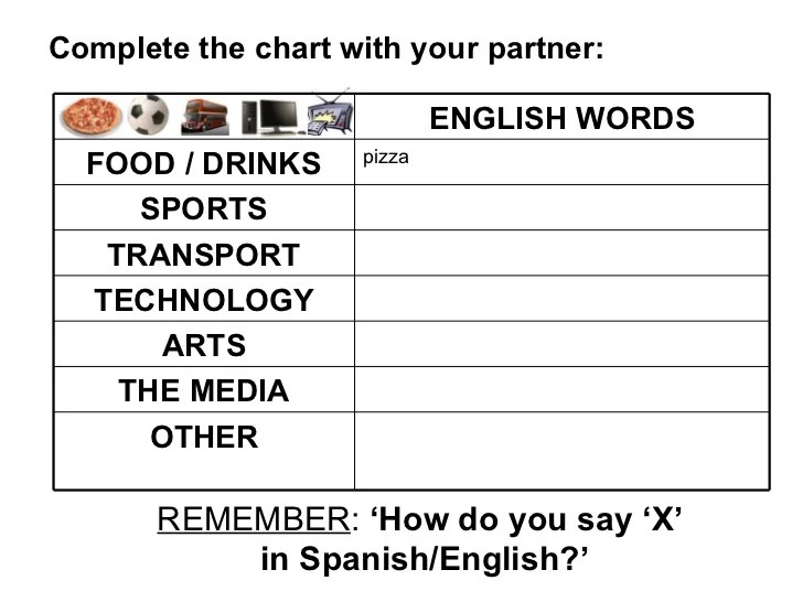 How Say Partner Spanish