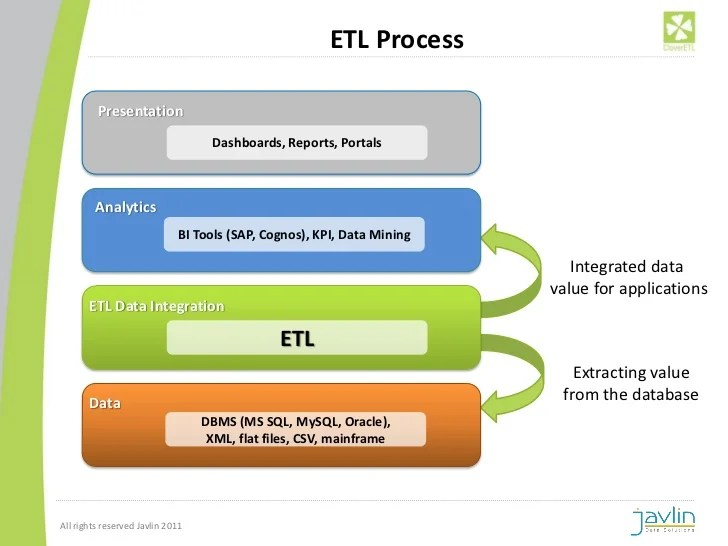Introduction to ETL and Data Integration