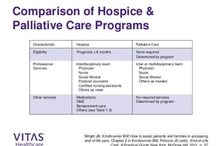 Free Resume Sample » palliative care certification for nurse ...