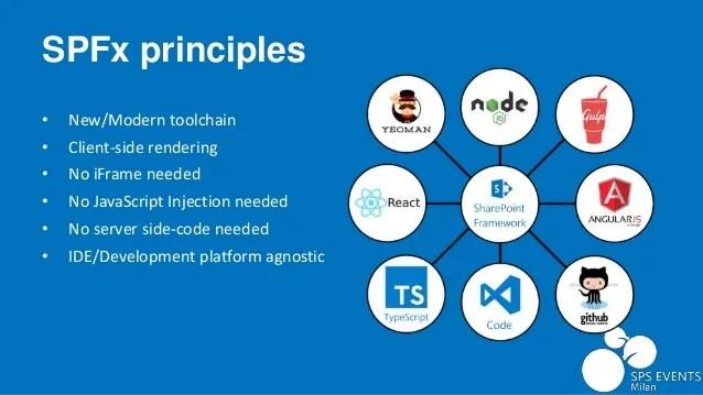 Sharepoint Spfx Framework | Amtframe org