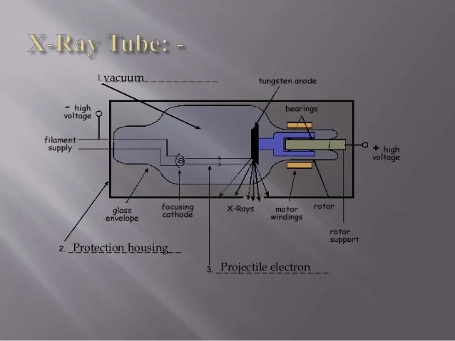 Introduction to the parts of x ray machine