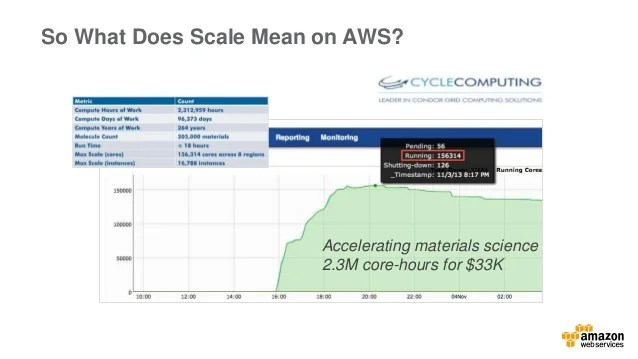 Intro To High Performance Computing In The AWS Cloud