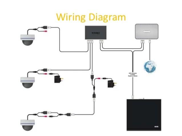 SpyCameraCCTV Guide to IP Cameras