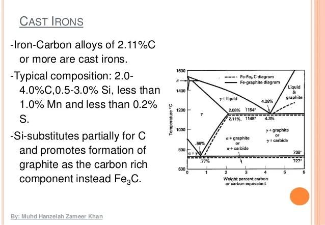 Iron ironcarbide phase diagram