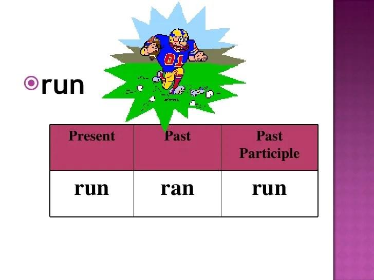 Run Ran Run Irregular Verbs
