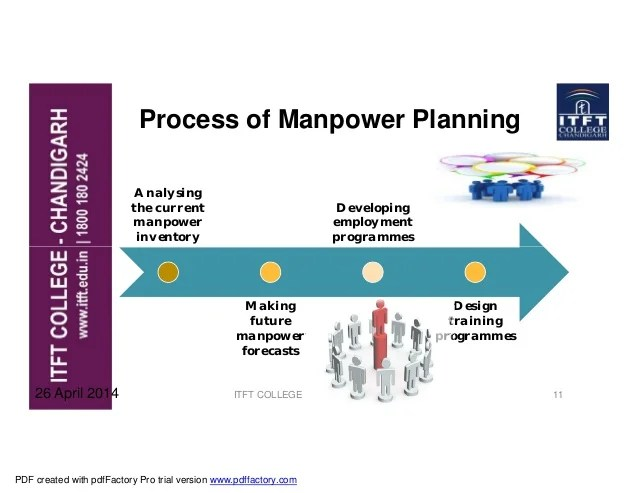 Flowchart Inventory Control Plan