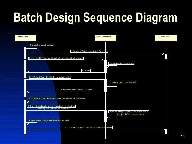 Database Diagram Examples