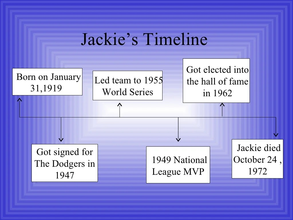 Jackie Robinson Power Point