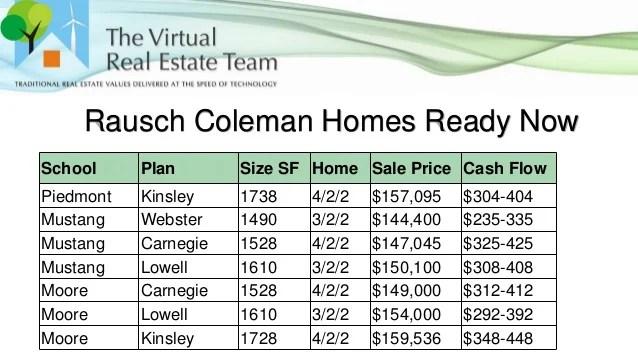 Real Estate License Oklahoma City OK Real Estate Provisional