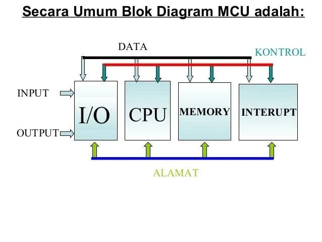 K14 mikrokontroler