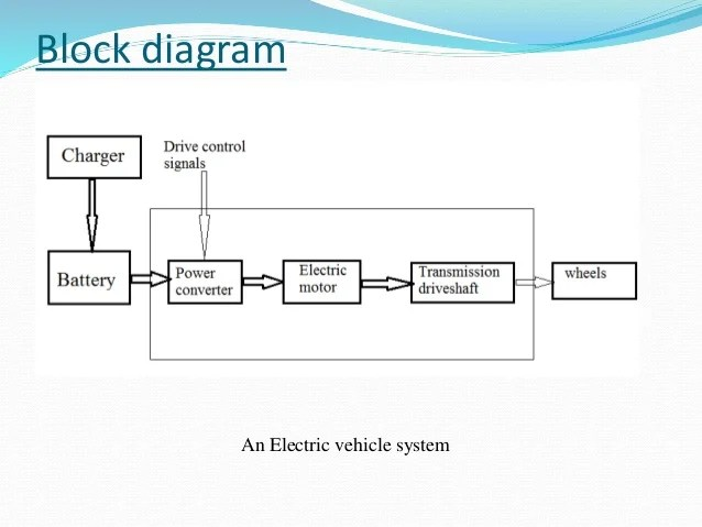Electric and Hybrid vehicles