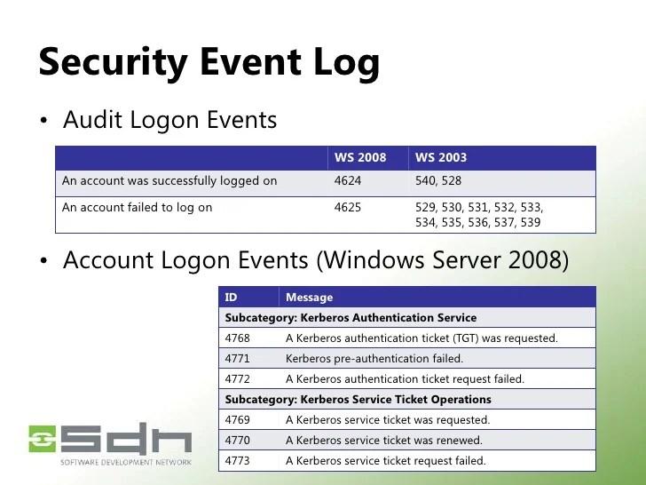Event 4 Security Kerberos
