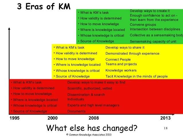 3 eras of KM (credits: Nancy Dixon)