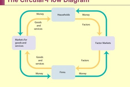 Circular flow model examples flower shop near me flower shop two sector circular flow diagram jpg the erudite economist example of a market economy kids are learning a lot with cee hear what they have to say zack ccuart Choice Image