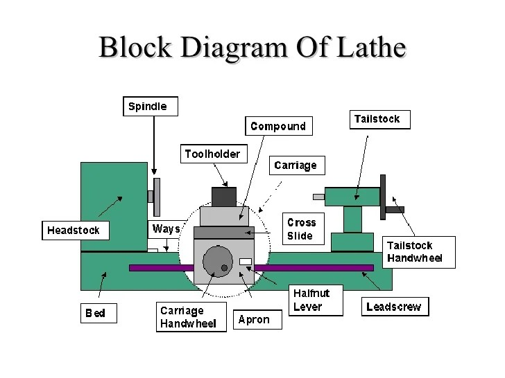 Lathe machining presentation