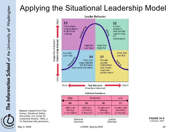 Situational Leadership Matrix