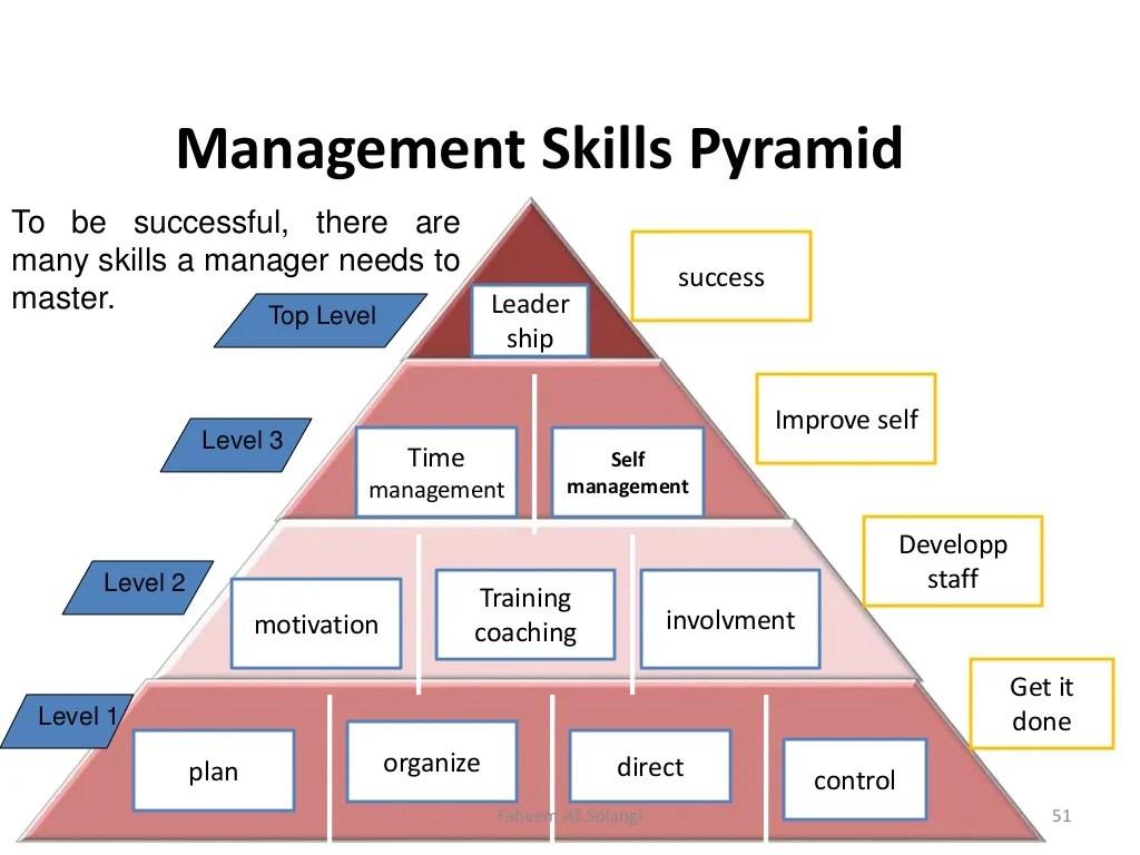 Leadership Management Amp Motivationl Skills