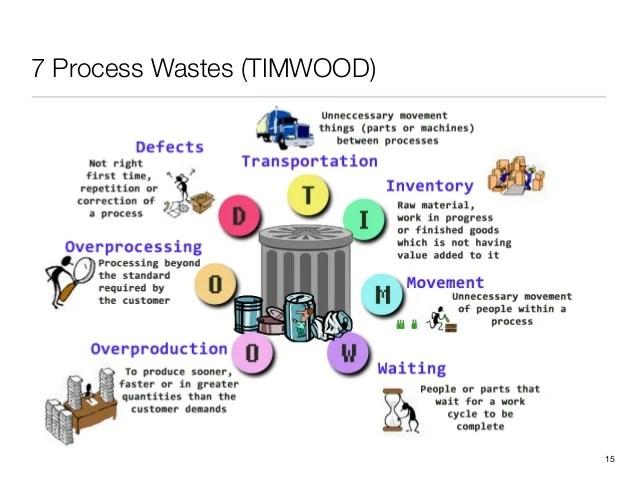 Lean Process Improvement Techniques