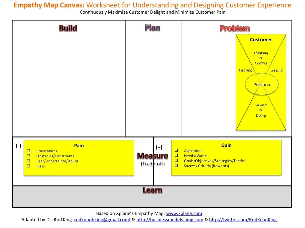 Empathy Map Canvas Worksheet For
