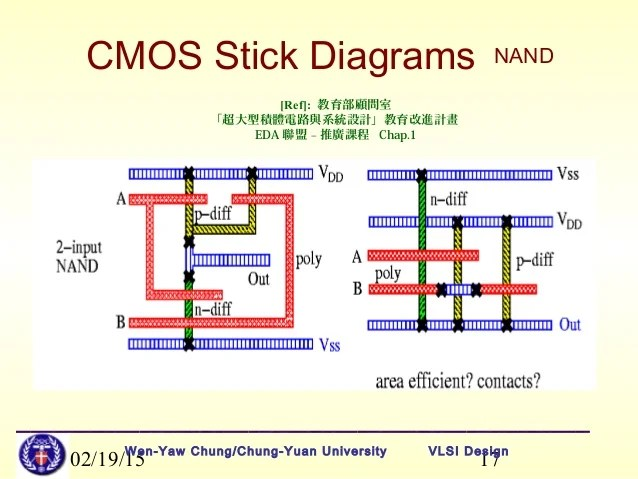NEW STICK DIAGRAM FOR CMOS NAND GATE