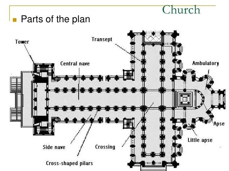Image result for parts of a church