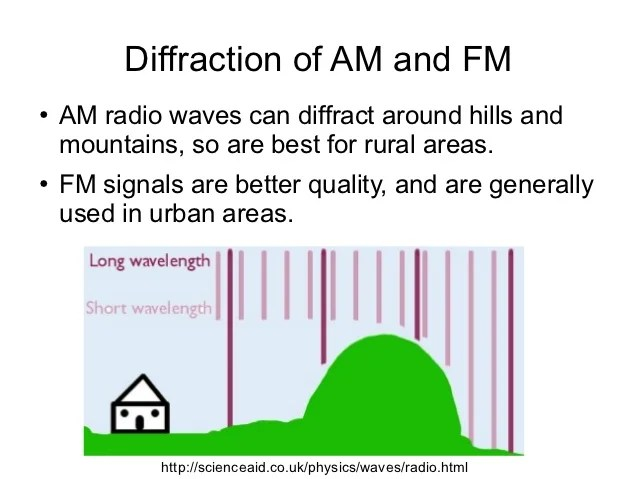 Confused about Radio Waves, which can diffract and which can't?  The Student Room