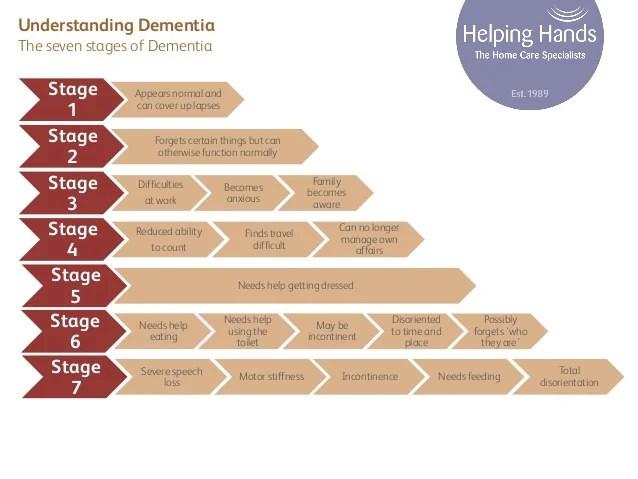 https://i2.wp.com/image.slidesharecdn.com/livinginthepast-aguidetodementiacareathome-131220030713-phpapp01/95/a-guide-to-dementia-care-at-home-5-638.jpg?w=640