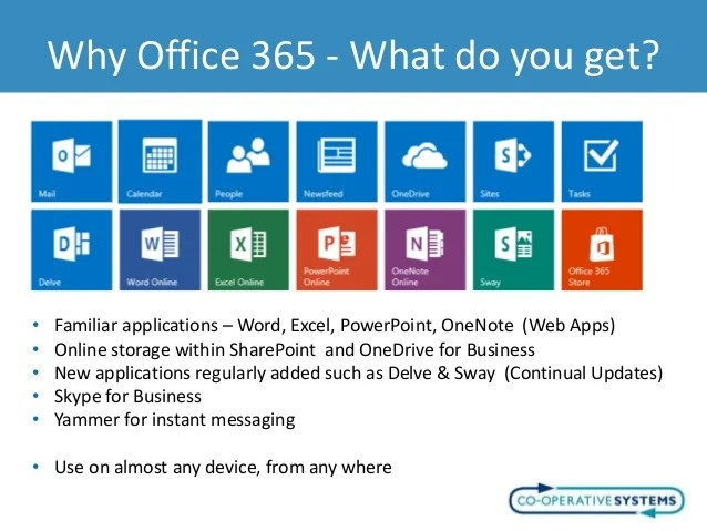 Applications Microsoft Powerpoint
