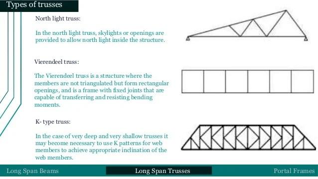 Types Of Structural Frames Pdf Amtframe Org