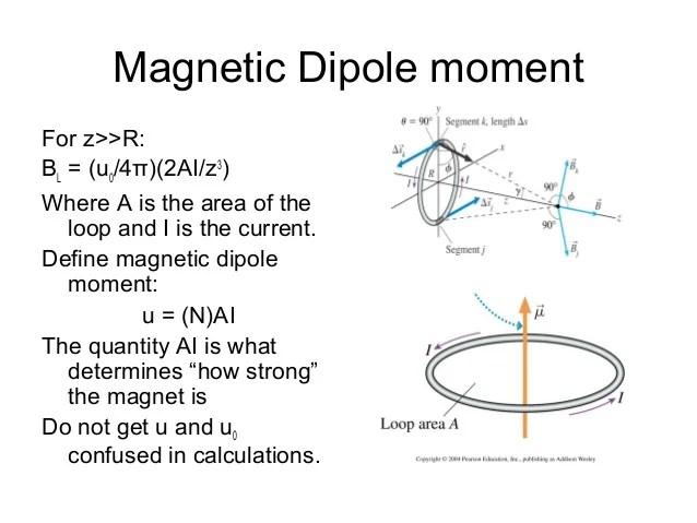 https://i2.wp.com/image.slidesharecdn.com/magnetic-140916102717-phpapp02/95/magnetic-31-638.jpg