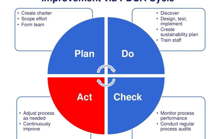Improvement Via Pdca Cycle