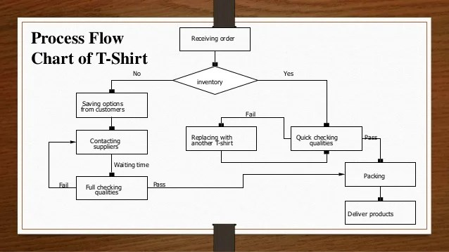 T Shirt Process Flow Chart – readingrat
