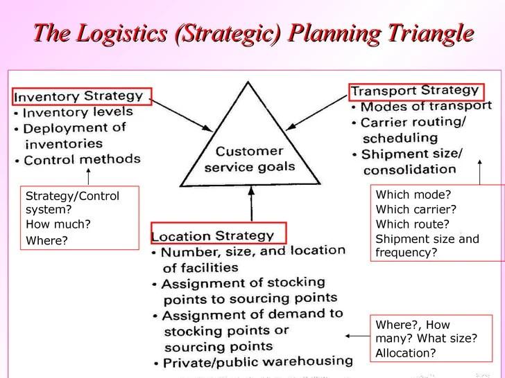 Configuration Management Plan Flow Chart