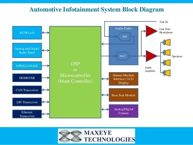 MaxEye Automotive Infotainment Test Solution
