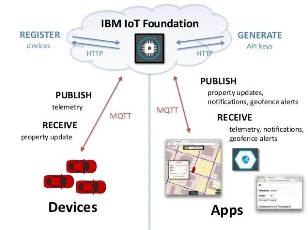 IBM IoT Foundation