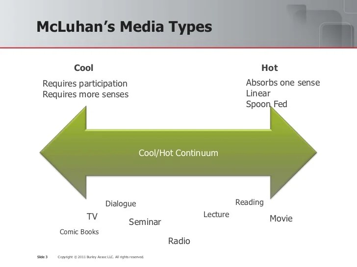 Image result for marshall mcluhan the medium is the message