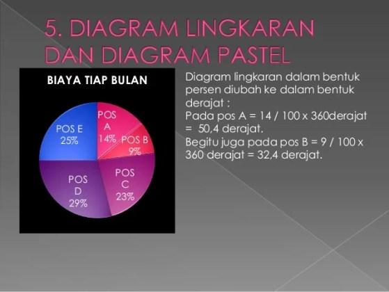Diagram lingkaran kelas 5 sd diagram collection diagram metoda statistika sudjana titik tengah 26 ccuart Choice Image