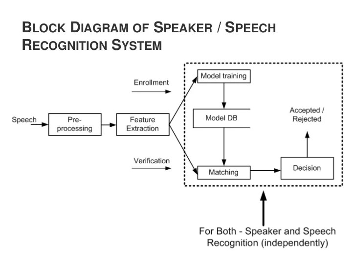 Text Prompted Remote Speaker Authentication : Joint Speech
