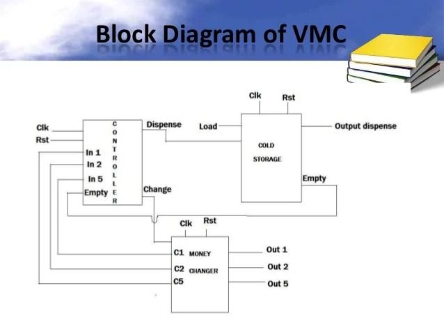 Vending Machine Controller using VHDL
