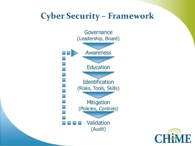 Best Cyber Security Training Programs