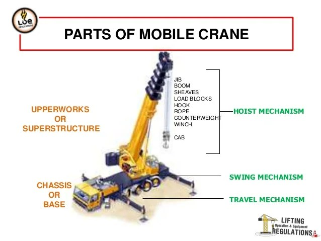 Mobile Crane Diagram